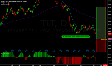 TLT: TLT Big Lizard,  Neutral to bullish.