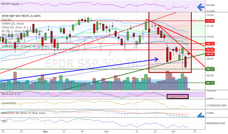 SPY: Retakes up log trendline support.  Gap up may close. w/Comments