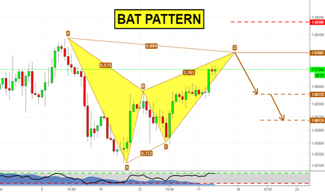 GBPCAD: Bat Pattern on GBPCAD