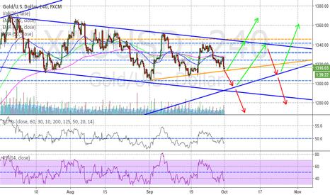 XAUUSD: Gold pattern at short term