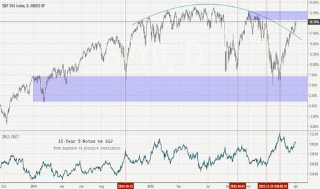 SPY0: S&P x 10-Year T-Notes x s&d zones.