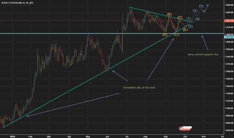 XAUUSD: Gold price analysis: End of correction near!