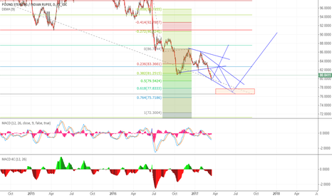 GBPINR: need one more bottom  ???