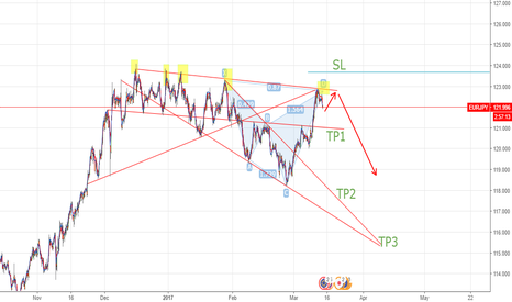 EURJPY: wait for short position