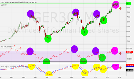 GER30: DAX MONTHLY