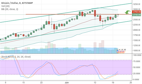 BTCUSD: $2760 - Our level to beat today.