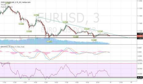 EURUSD: eur/us long before short