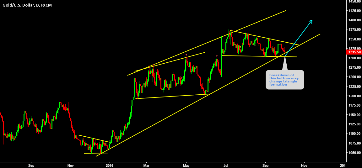 XAUUSD Expecting buy setup on triangle bottom line