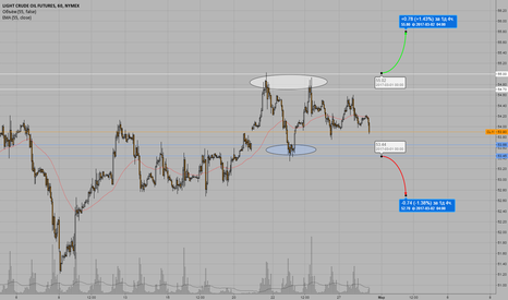 CL1!: Торговый план OIL.WTI - #CL