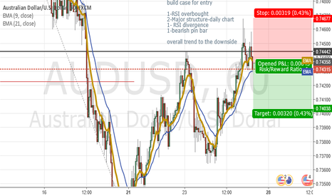 AUDUSD: Follow daily Structure