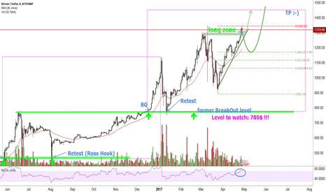 BTCUSD: On the finishing straight