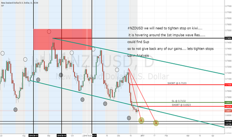 NZDUSD: #NZDUSD tightening stops now