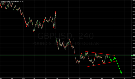 GBPUSD: GBPUSD LONG TERM SHORT