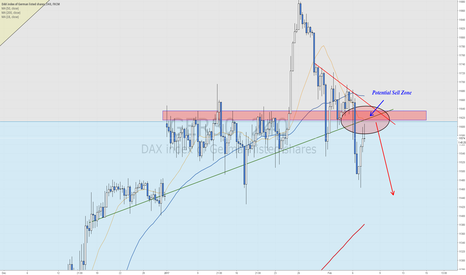 GER30: Short term bearish scenario