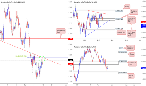 AUDUSD: Watching for a retest of 0.7415/0.74  for shorts