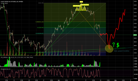CL1!: Crude Oil Outlook