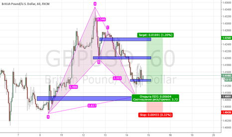 GBPUSD: BULLISH GARTLEY, Long Position
