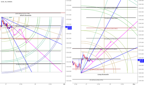 XAUUSD: Trade Plan based on Gann  Charts and Clone Levels