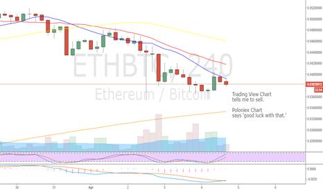 ETHBTC: ETH . When Charts No Match