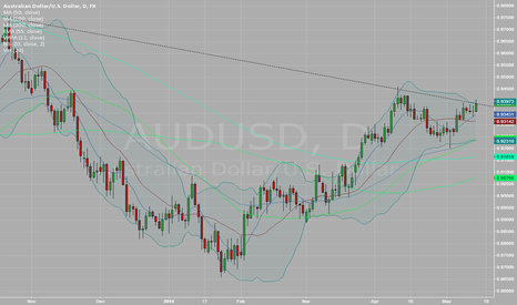 AUDUSD: close above or below this trend line?