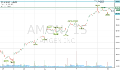 AMGN: AMGEN INC BULL SETUP FOR INTRADAY