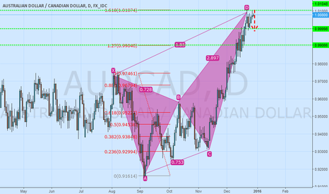 AUDCAD: AUD/CAD GO SHORT IN 1.618