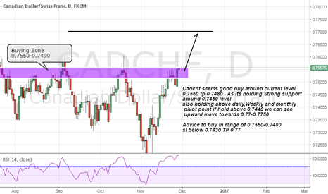 CADCHF: cadchf buying advice on strong support and above pivot points