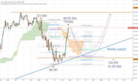 USDJPY: ドル円の調整は深めになるのでしょうか?