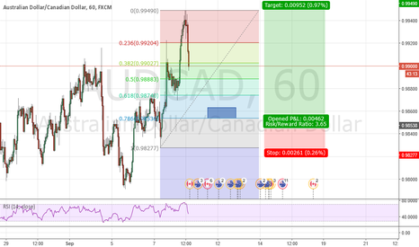 AUDCAD: AUDCAD Double Bottom
