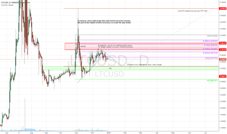 LTCUSD: More detailed LTC chart. And when to buy!