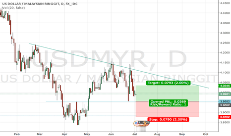 USDMYR: Weekly Trading View, USDMYR (4th July 2016)