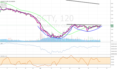 SCTY: $SCTY cup and handle
