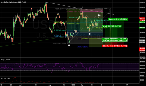 USDCHF: Potential Bullish Gartley USDCHF