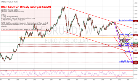 EURUSD: EURUSD WEEKLY PERSPECTIVE: BEARISH EURUSD WEEKLY