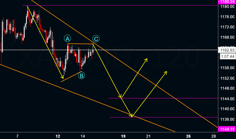 XAUUSD: XAUUSD : Quick Down Spike expected to 1144 and 1136.6