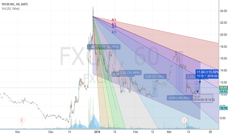 FXCM: 1-3 day Long FXCM