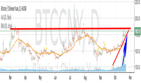 BTCCNY: Totally bullish