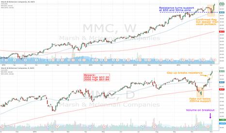MMC: MMC gaps up on volume