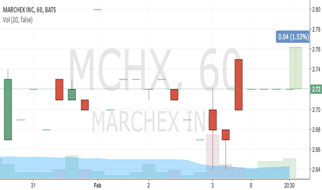 MCHX: buy 2.7 tp 2.75