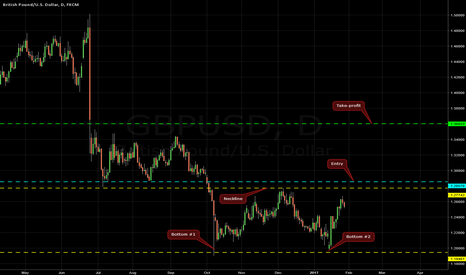 GBPUSD: Double Bottom on GBP/USD @ D1