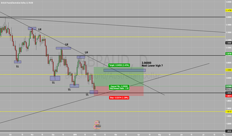 GBPAUD: Long on GBP/AUD BUY BUY BUY !!!!