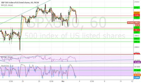 SPX500: Bears keep trying