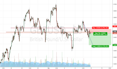 GBPUSD: possible shorting opportunity