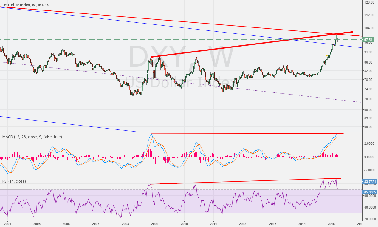 Weekly for DXY divergence