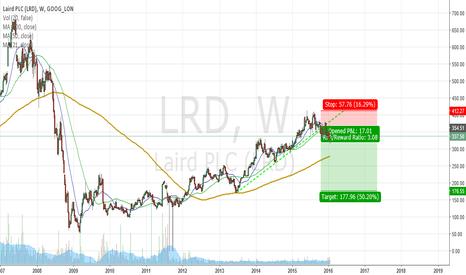 LRD: LAIRD - LRD.L