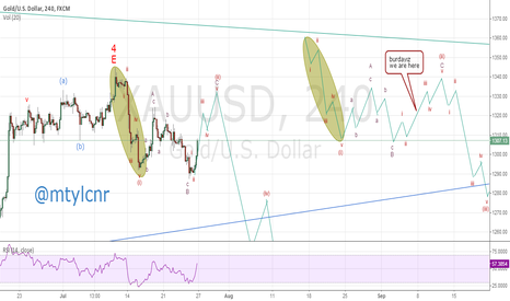 XAUUSD: expanding flat developing