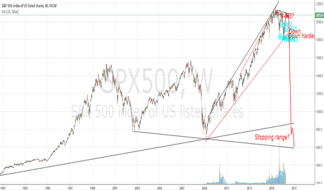 SPX500: Crash From Mid-to-Late 2016 Scenario