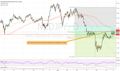 NZDJPY: Strong upside move possible if 83.00 level is breached again..
