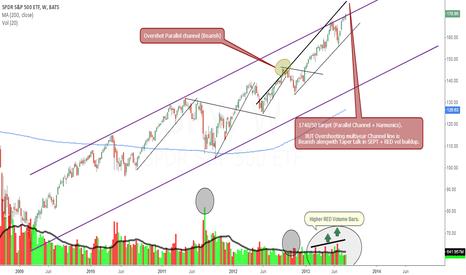 SPY: Volume/Price Wkly chart study.