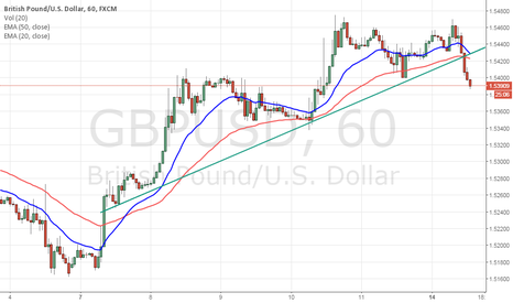 GBPUSD: Look to short GBP/USD on a retest of uptrend line or EMA